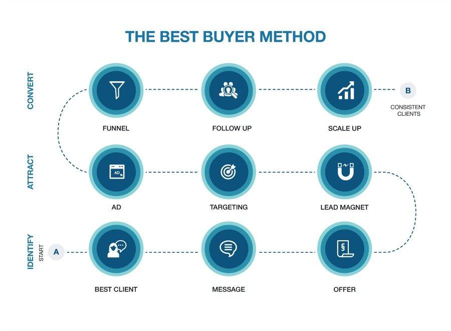 The Best Buyer Method